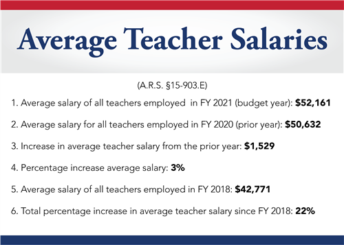 Teacher Salaries 2021